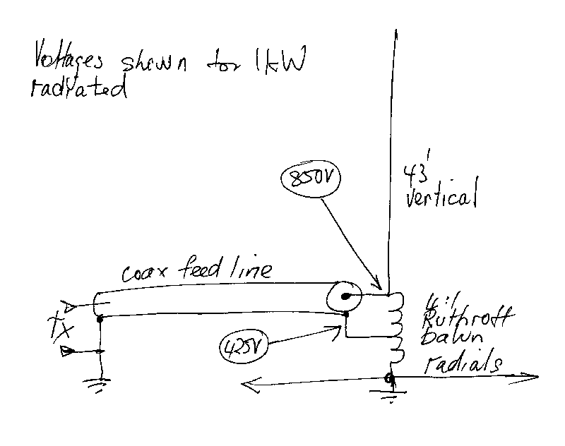 A perspective on the popular 4:1 Ruthroff balun at the base